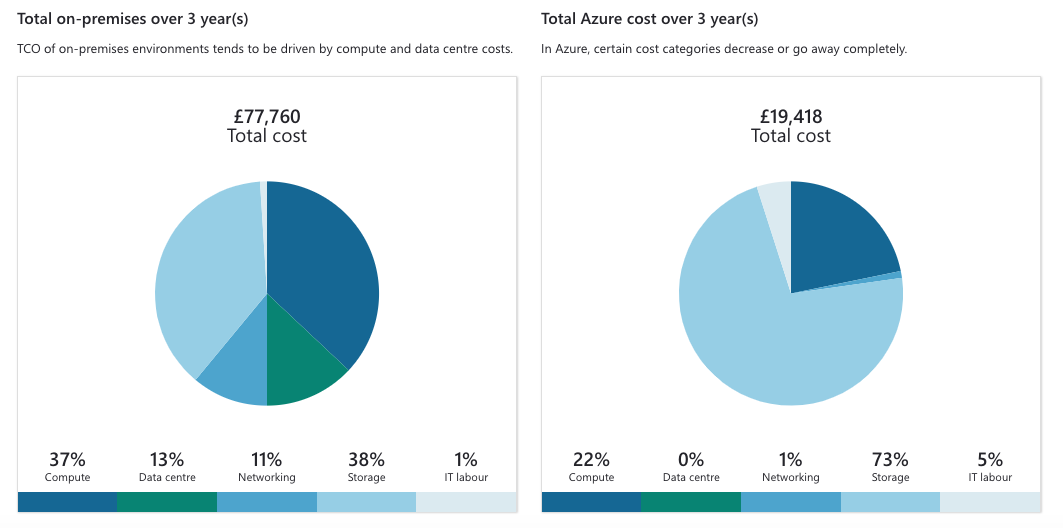 Cost for On-premise server vs Azure VM Over 3 Years